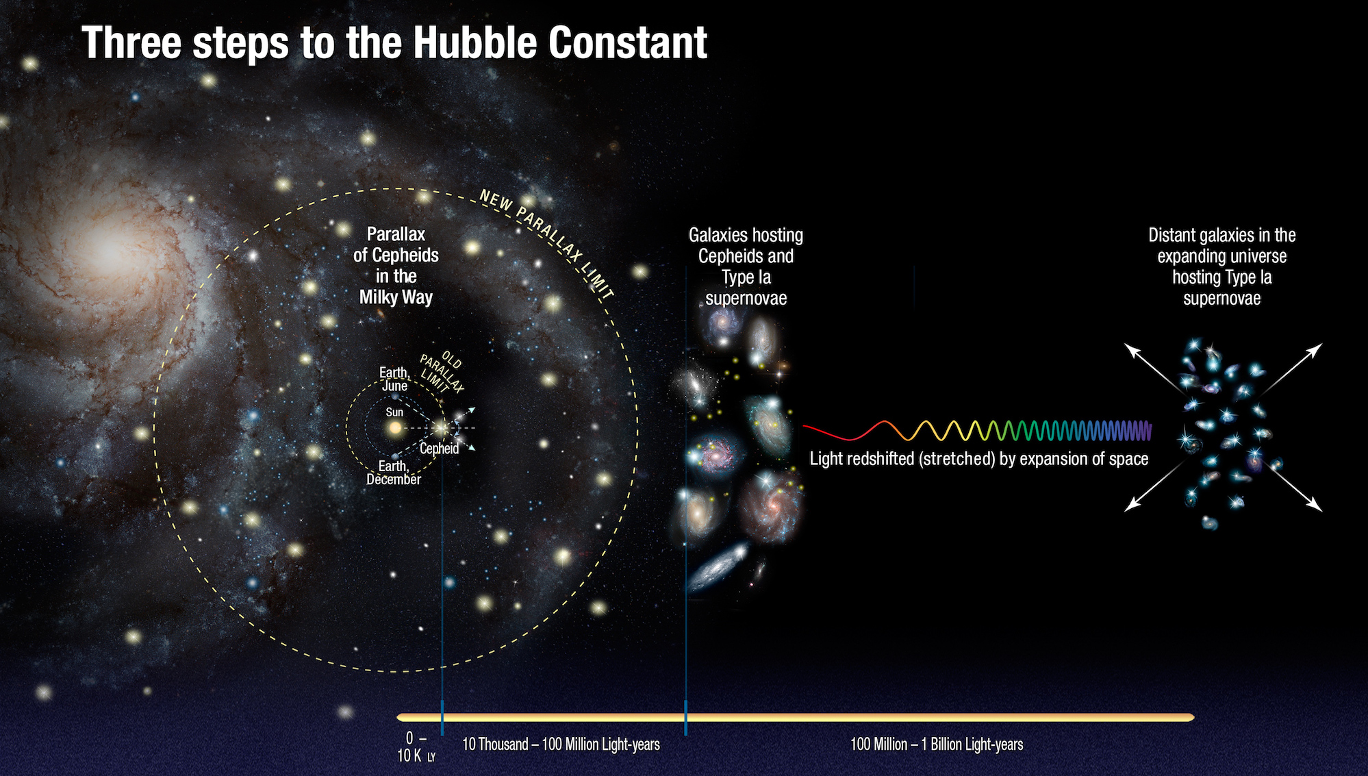 Hubble - cepheid - supernova - Hubble constant